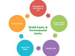Colorado Organizes Health Equity and Environmental Justice 101 Training